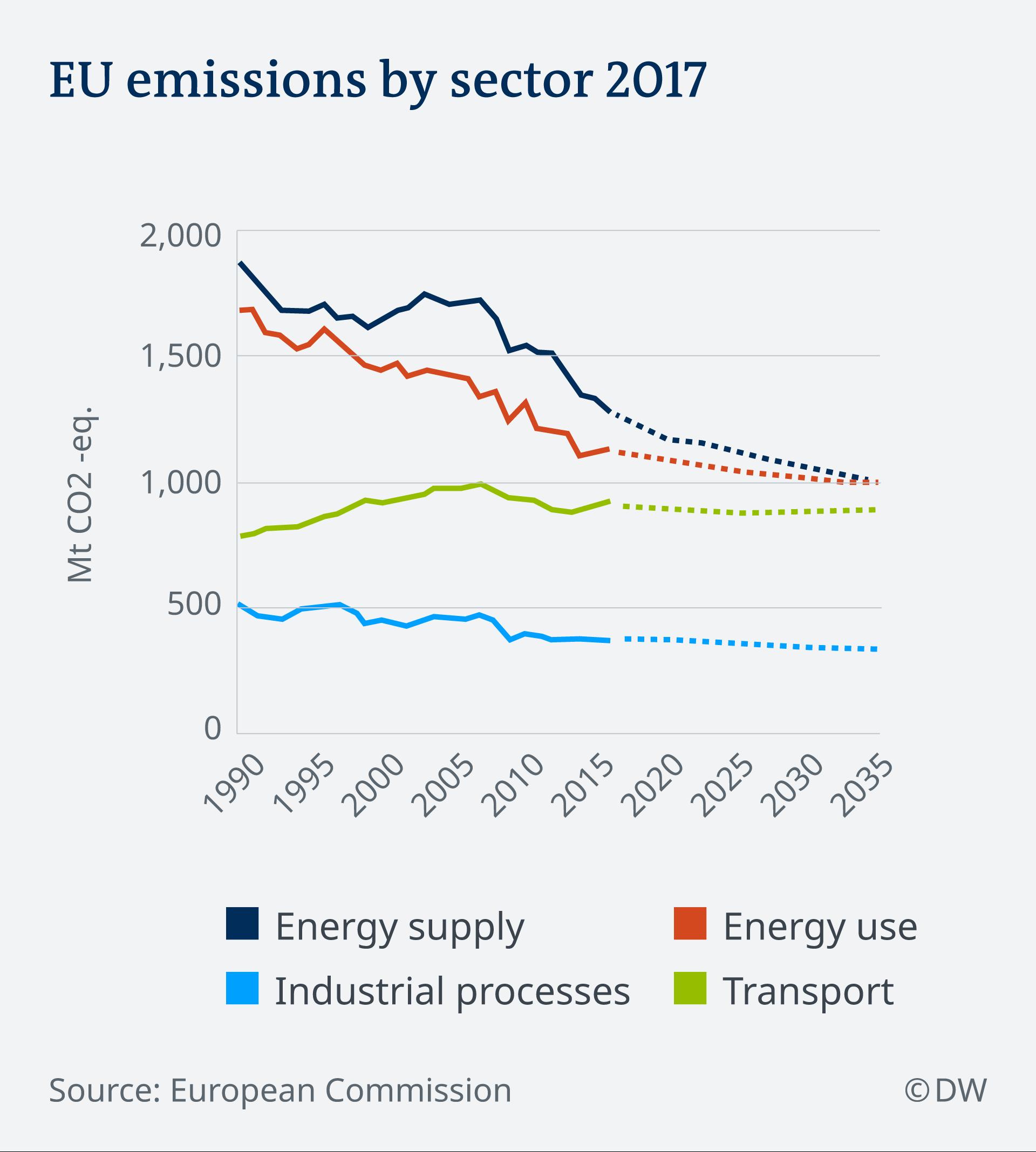 Grafico delle emissioni di CO2 in Europa