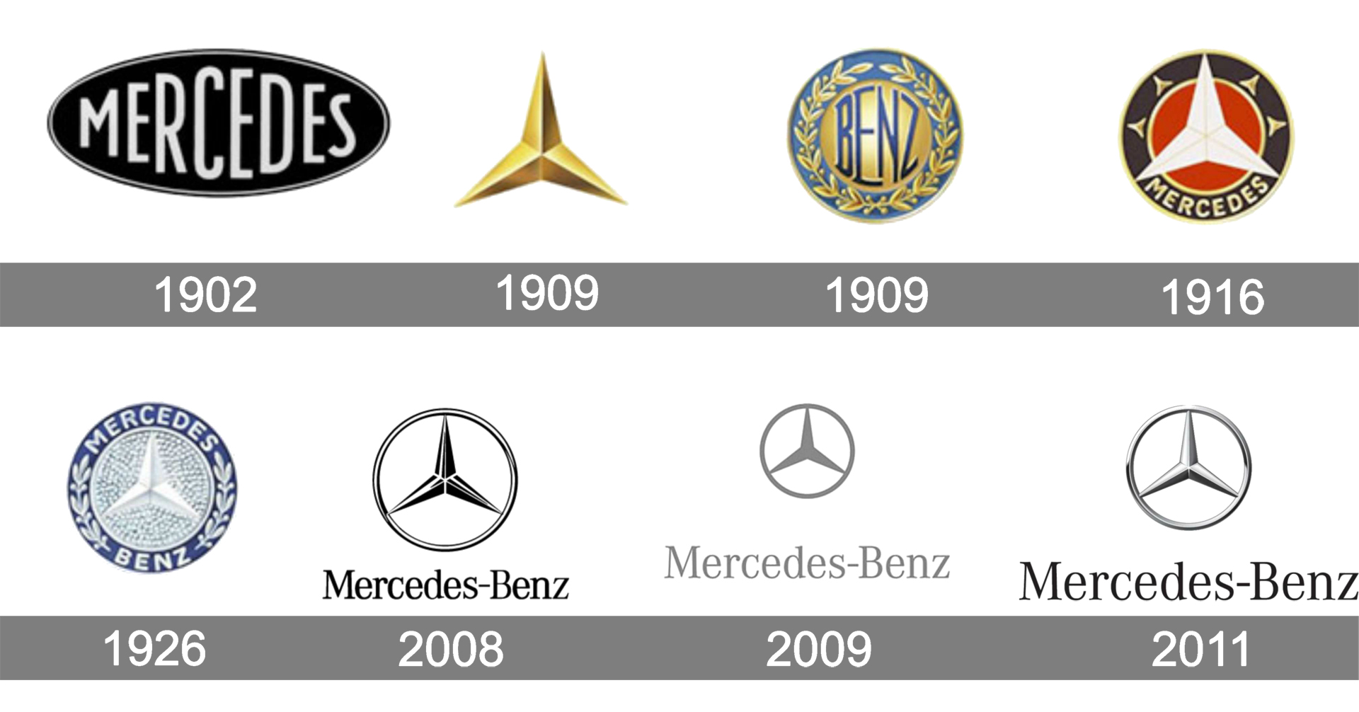 Storia di Mercedes Benz Automotive