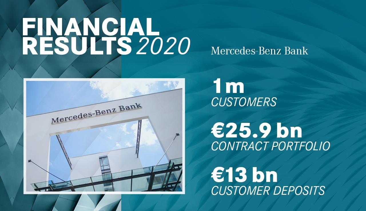 Mercedes-Benz Bank successo 2020
