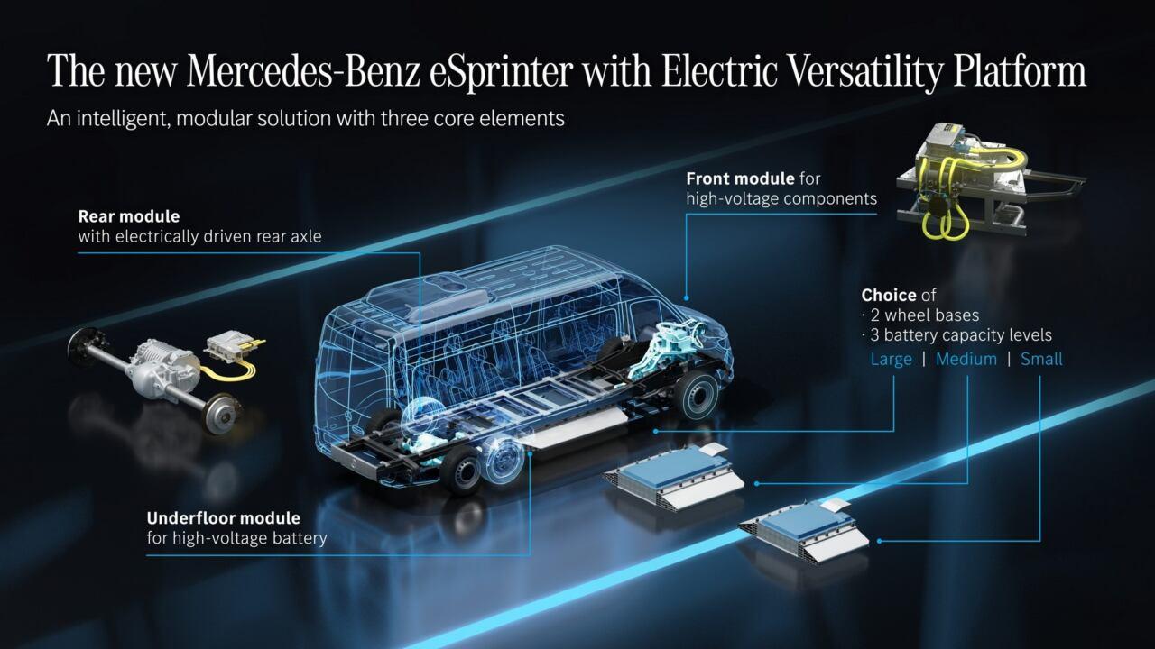 Nuovo Mercedes eSprinter produzione 2023