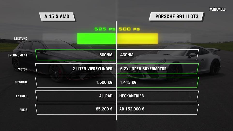 Mercedes-AMG A 45 S modificata vs Porsche 991.2 GT3 drag race