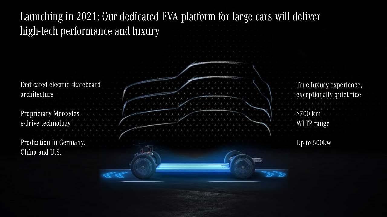 Mercedes EVA Electric Vehicle Architecture