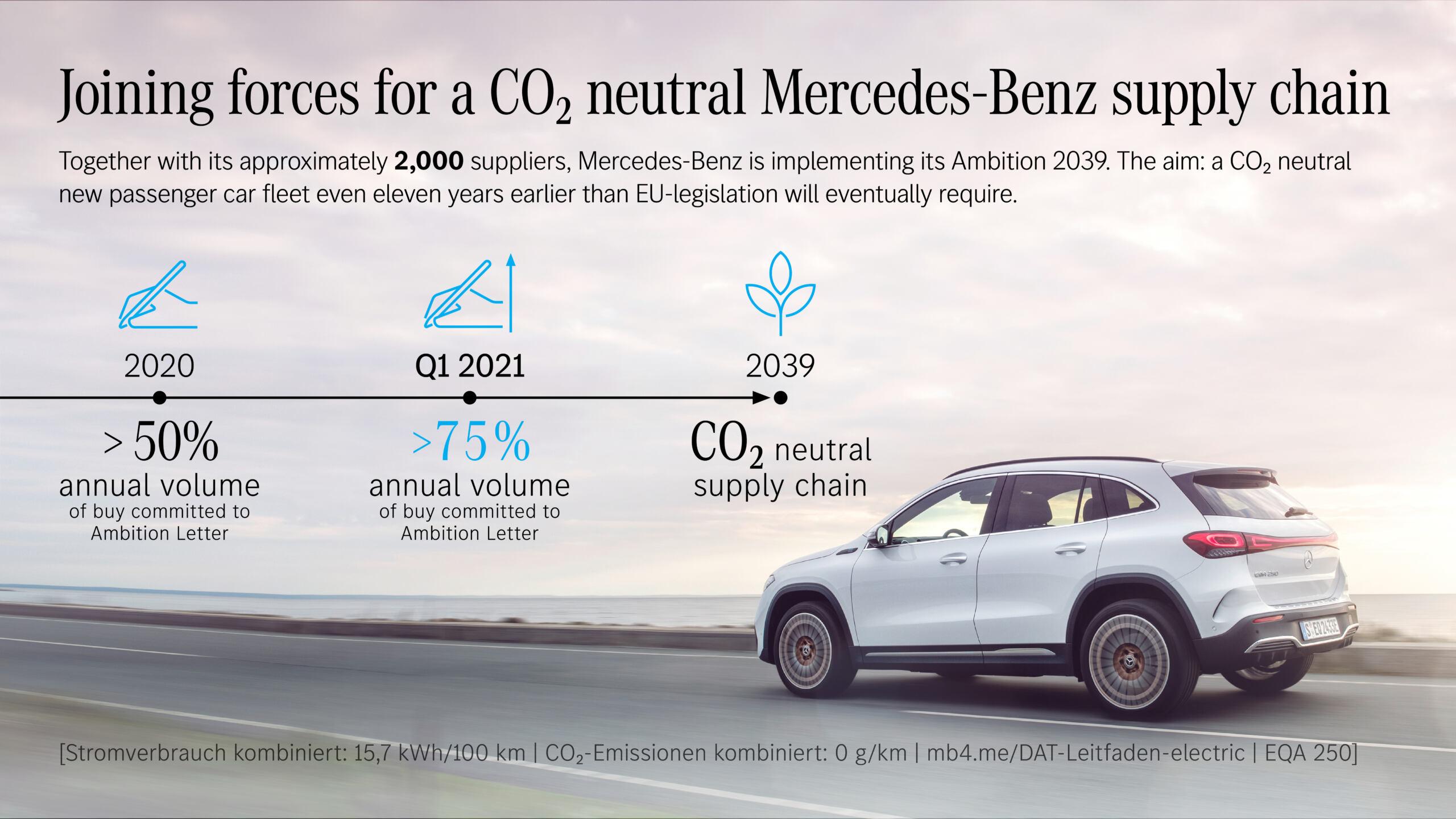 Mercedes fornitori green
